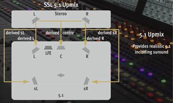5.1 Upmix