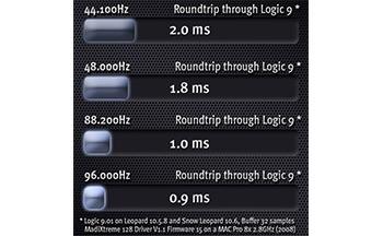 SSL MADI Xtreme